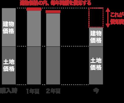 減価償却(定額法)のイメージ