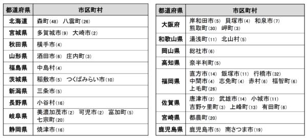 指定団体リスト