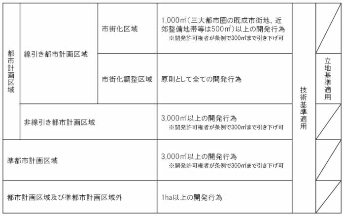開発許可制度の規制対象規模