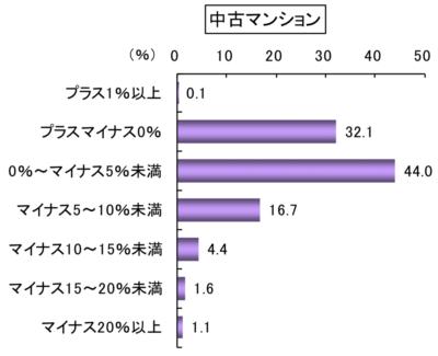 マンションの階差率分布