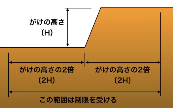 東京都のがけ制限