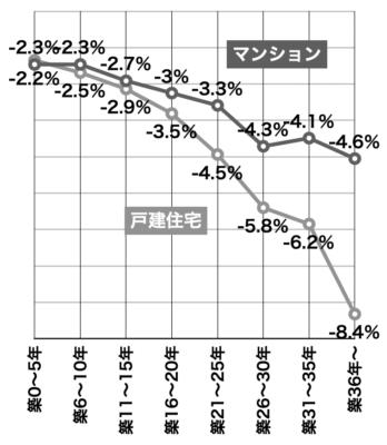 築年数と価格開差率2020近畿圏