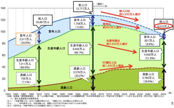 日本の人口比率推移