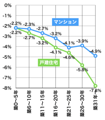 築年数と価格開差率