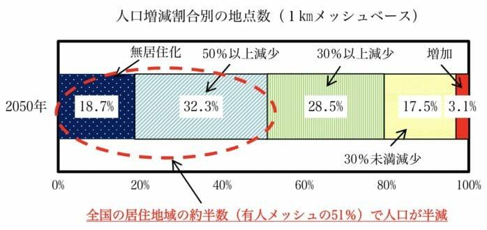 日本の人口増減