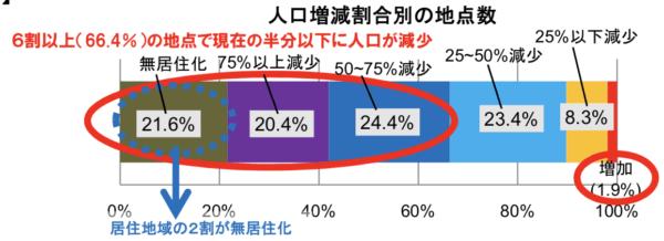 日本の人口増減1