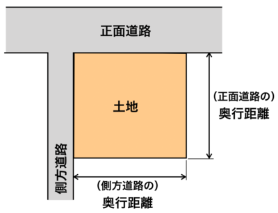 角地イメージ