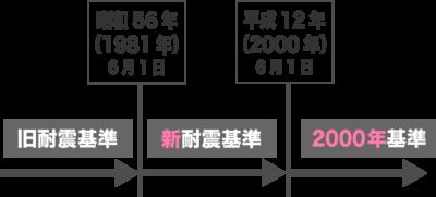 耐震基準の時期と区分け