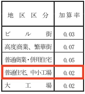 ニ方路線影響加算率表