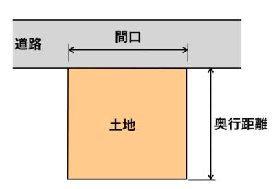 土地イメージ