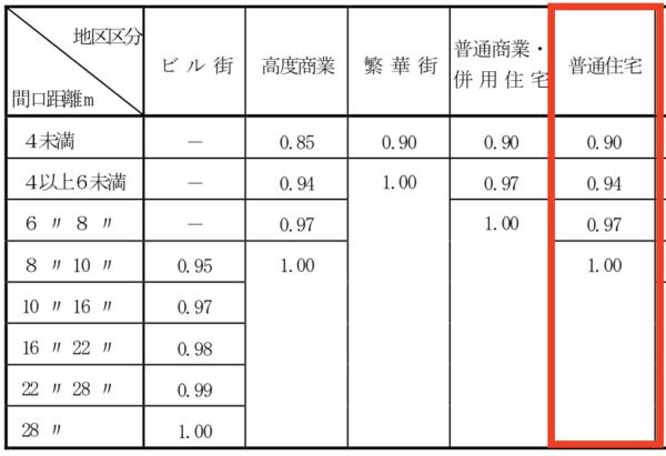 間口極小補正率表(平成30年分以降)