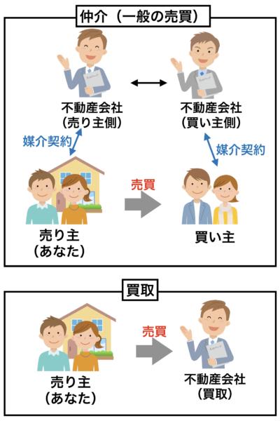 買取と仲介のイメージ