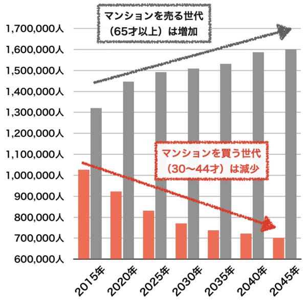 福岡県の人口推移