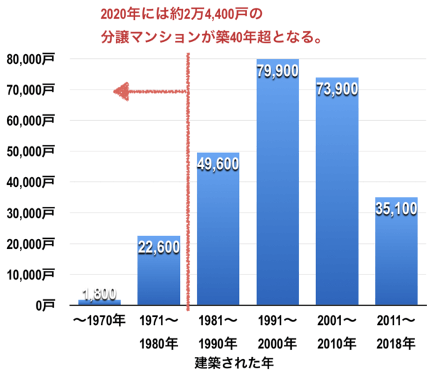 築年数別の分譲マンション戸数(福岡県)