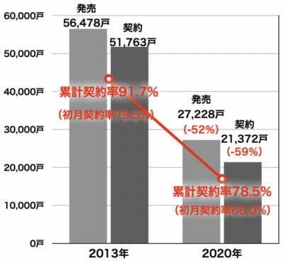 首都圏新築マンションの販売戸数と契約率