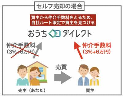 おうちダイレクトのイメージ