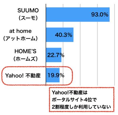不動産情報サイト利用者統計