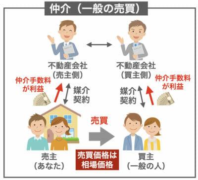 仲介(普通の売買)のイメージ