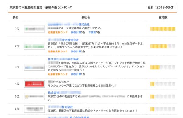東京都の不動産売却査定依頼件数ランキング