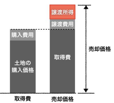 土地の譲渡所得計算イメージ