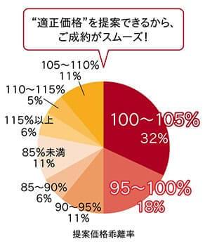 提案価格乖離率