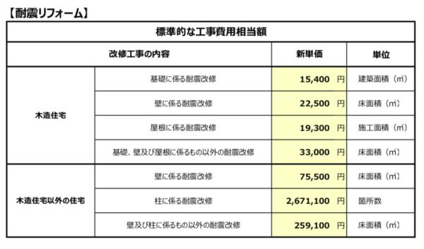 標準的な工事費用総額2