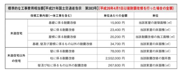 標準的な工事費用総額