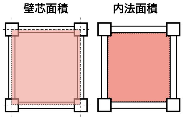 壁芯と内法面積