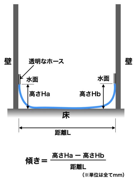 床の傾きの測り方