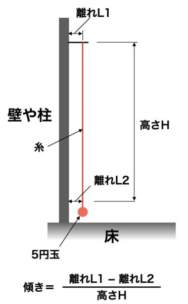壁や柱の傾き計測方法