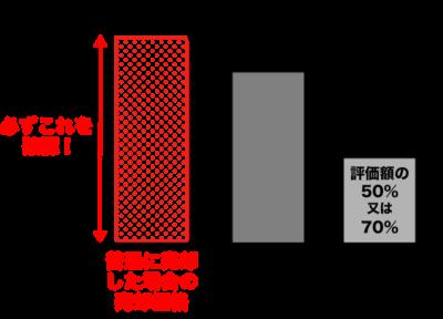 リースバックの価格イメージ