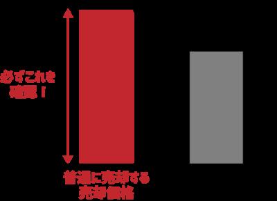 リースバック売却価格イメージ
